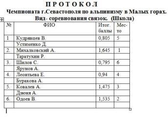 """Чемпионат Севастополя по альпинизму 2012. Протокол этапа """"Школа""""."""