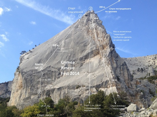 Схема дистанции 2014 года