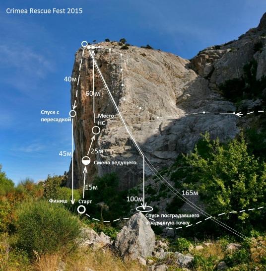 "Схема основной дистанции ""Crimea Rescue Fest 2015"""""